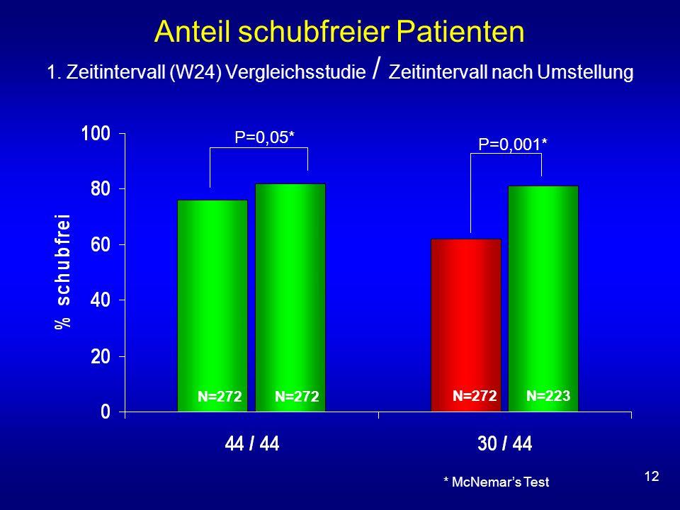 12 Anteil schubfreier Patienten 1. Zeitintervall (W24) Vergleichsstudie / Zeitintervall nach Umstellung * McNemars Test N=223 N=272 P=0,001* P=0,05*