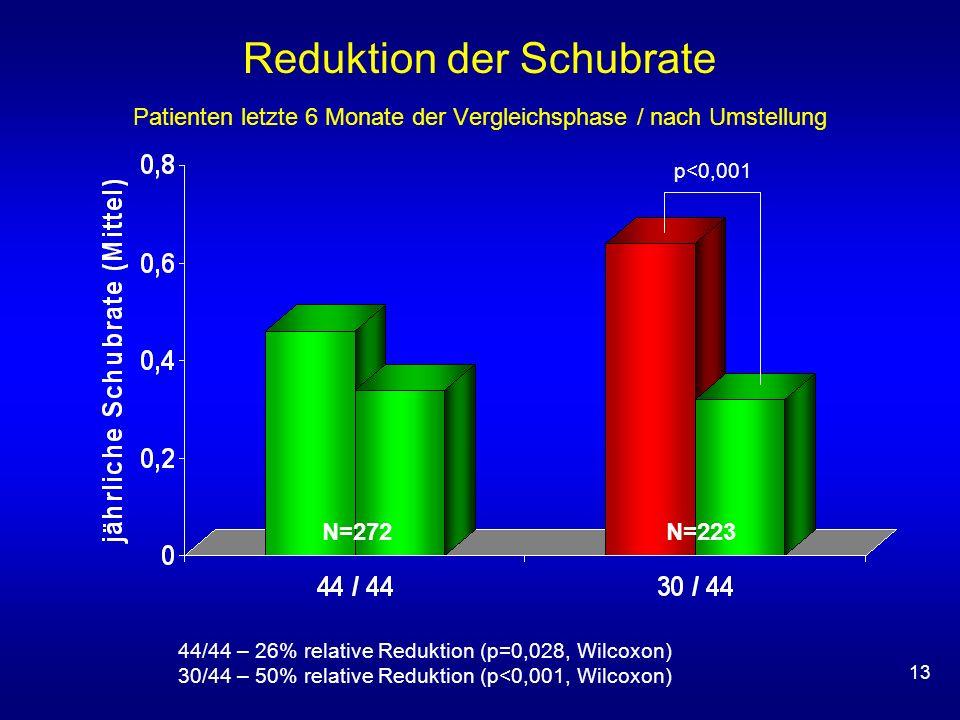13 Reduktion der Schubrate Patienten letzte 6 Monate der Vergleichsphase / nach Umstellung N=223N=272 44/44 – 26% relative Reduktion (p=0,028, Wilcoxo