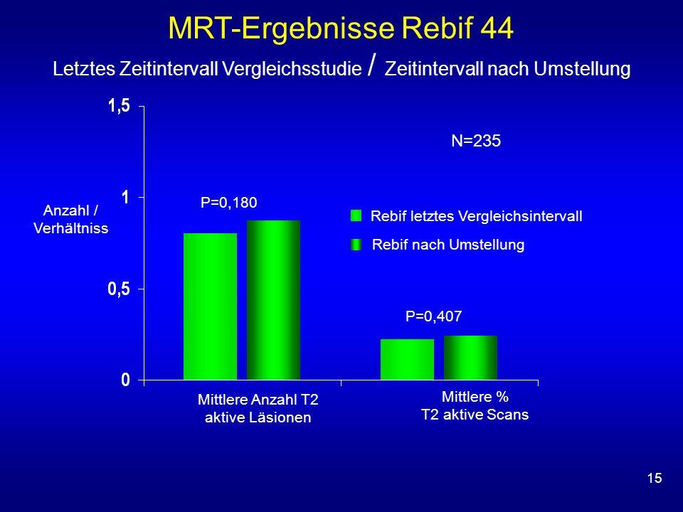 15 Mittlere Anzahl T2 aktive Läsionen N=235 Rebif letztes Vergleichsintervall Rebif nach Umstellung Anzahl / Verhältniss P=0,407 P=0,180 MRT-Ergebniss