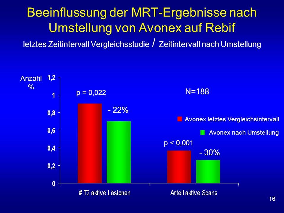 16 N=188 Avonex letztes Vergleichsintervall Avonex nach Umstellung p < 0,001 Anzahl % p = 0,022 - 22% - 30% Beeinflussung der MRT-Ergebnisse nach Umst