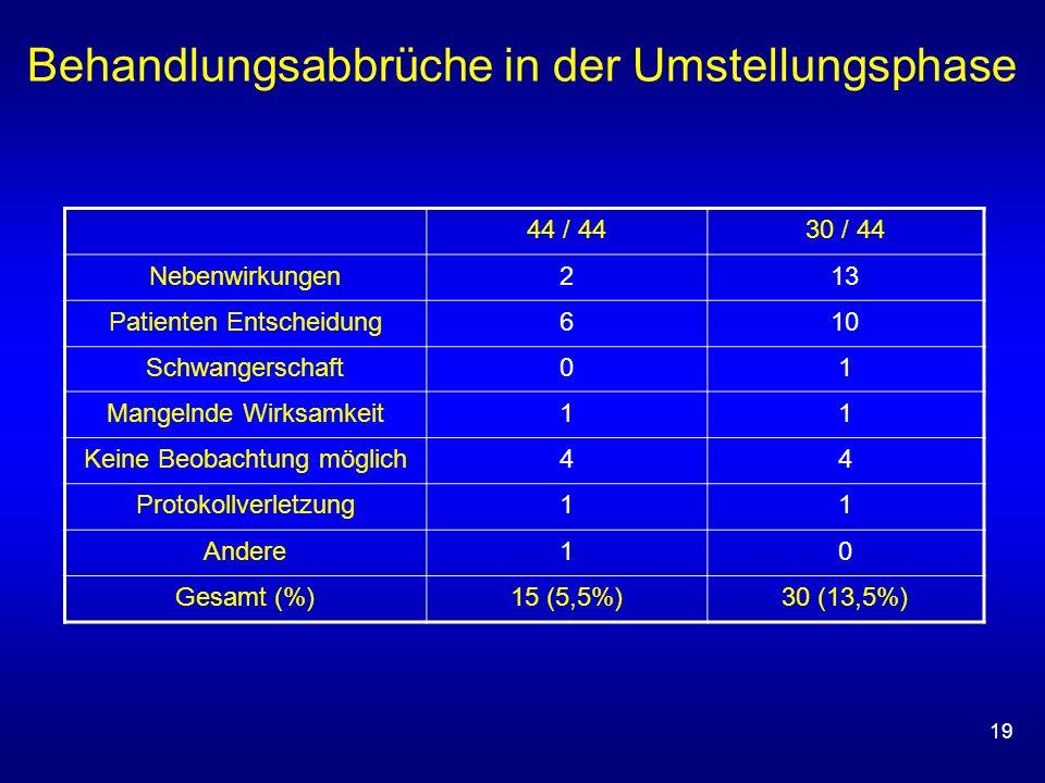 19 Behandlungsabbrüche in der Umstellungsphase 44 / 4430 / 44 Nebenwirkungen213 Patienten Entscheidung610 Schwangerschaft01 Mangelnde Wirksamkeit11 Ke