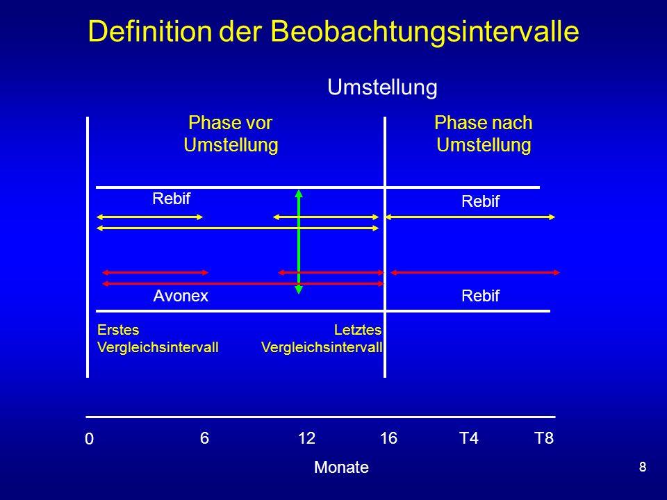 8 Definition der Beobachtungsintervalle Phase nach Umstellung Umstellung Phase vor Umstellung Rebif Letztes Vergleichsintervall Monate 12 0 6T8T816T4T