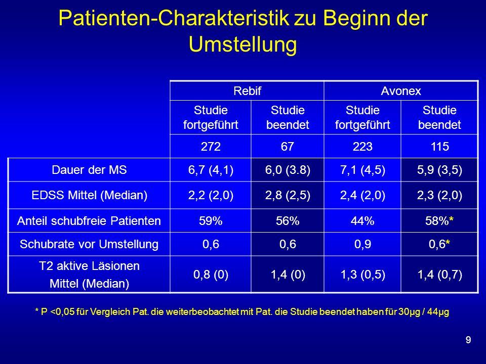 9 Patienten-Charakteristik zu Beginn der Umstellung RebifAvonex Studie fortgeführt Studie beendet Studie fortgeführt Studie beendet 27267223115 Dauer