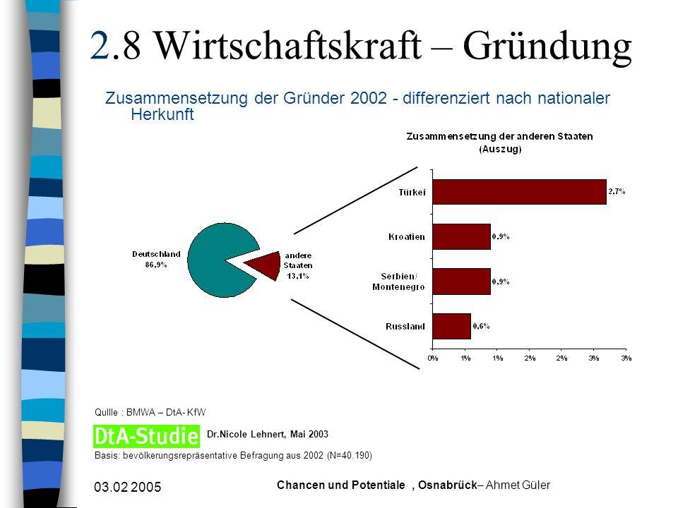 03.02 2005 Chancen und Potentiale, Osnabrück– Ahmet Güler 2.8 Wirtschaftskraft – Gründung Zusammensetzung der Gründer 2002 - differenziert nach nation