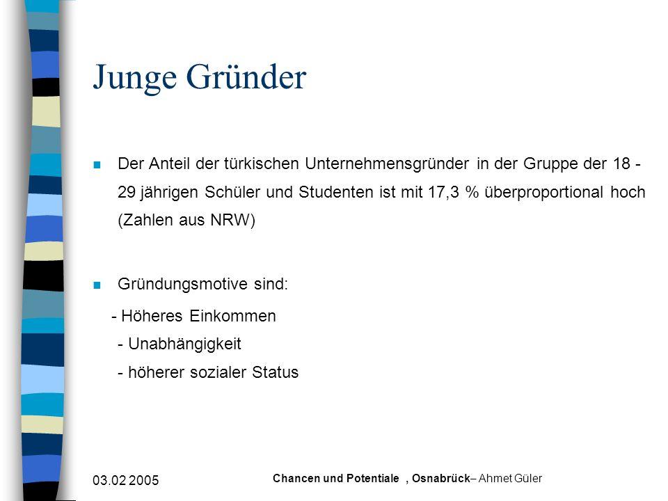 03.02 2005 Chancen und Potentiale, Osnabrück– Ahmet Güler Junge Gründer n Der Anteil der türkischen Unternehmensgründer in der Gruppe der 18 - 29 jähr