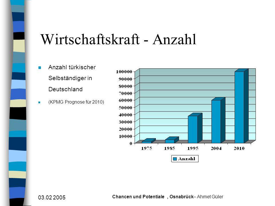 03.02 2005 Chancen und Potentiale, Osnabrück– Ahmet Güler Wirtschaftskraft - Arbeitsplatz n Arbeitsplätze türkischer Unternehmer in Deutschland n (KPMG Prognose für 2010)