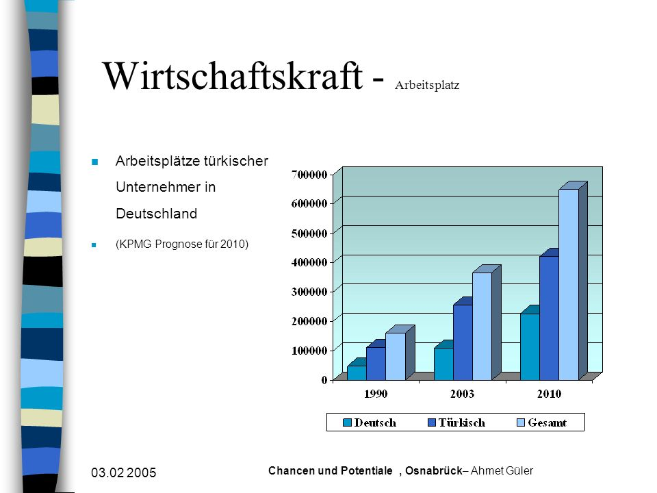 03.02 2005 Chancen und Potentiale, Osnabrück– Ahmet Güler Wirtschaftskraft - Arbeitsplatz n Arbeitsplätze türkischer Unternehmer in Deutschland n (KPM