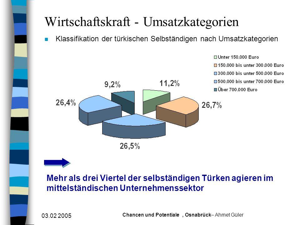 03.02 2005 Chancen und Potentiale, Osnabrück– Ahmet Güler Wirtschaftskraft - Umsatzkategorien n Klassifikation der türkischen Selbständigen nach Umsat