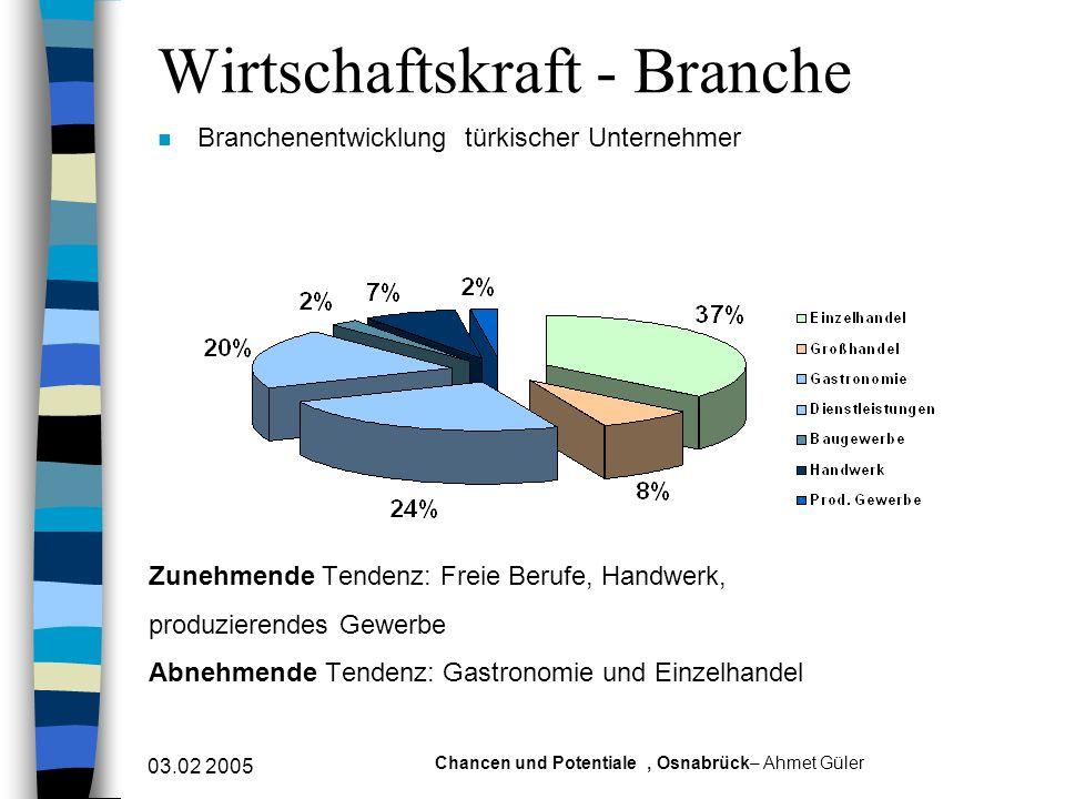 03.02 2005 Chancen und Potentiale, Osnabrück– Ahmet Güler Strukturwandel: Von der Nischenöko- nomie zum mainstream market n Mittlerweile Zugang zu fast allen deutschen Wirtschaftsbranchen (Ausbruch aus ethnischen Zirkeln).