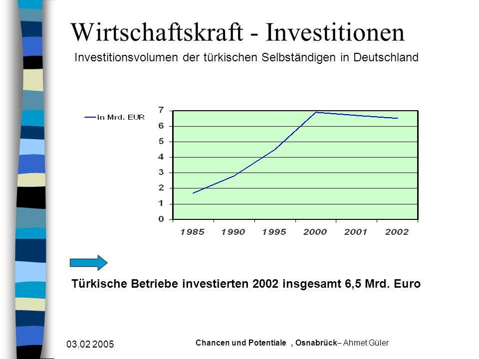 03.02 2005 Chancen und Potentiale, Osnabrück– Ahmet Güler Wirtschaftskraft - Investitionen Investitionsvolumen der türkischen Selbständigen in Deutsch