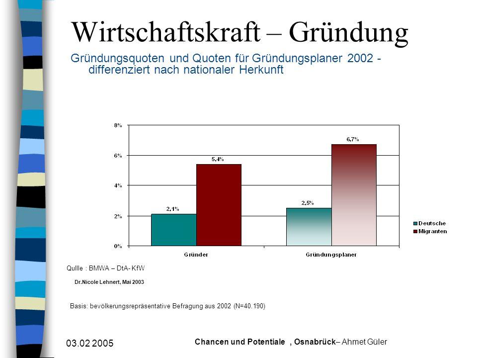 03.02 2005 Chancen und Potentiale, Osnabrück– Ahmet Güler Wirtschaftskraft – Gründung Gründungsquoten und Quoten für Gründungsplaner 2002 - differenzi