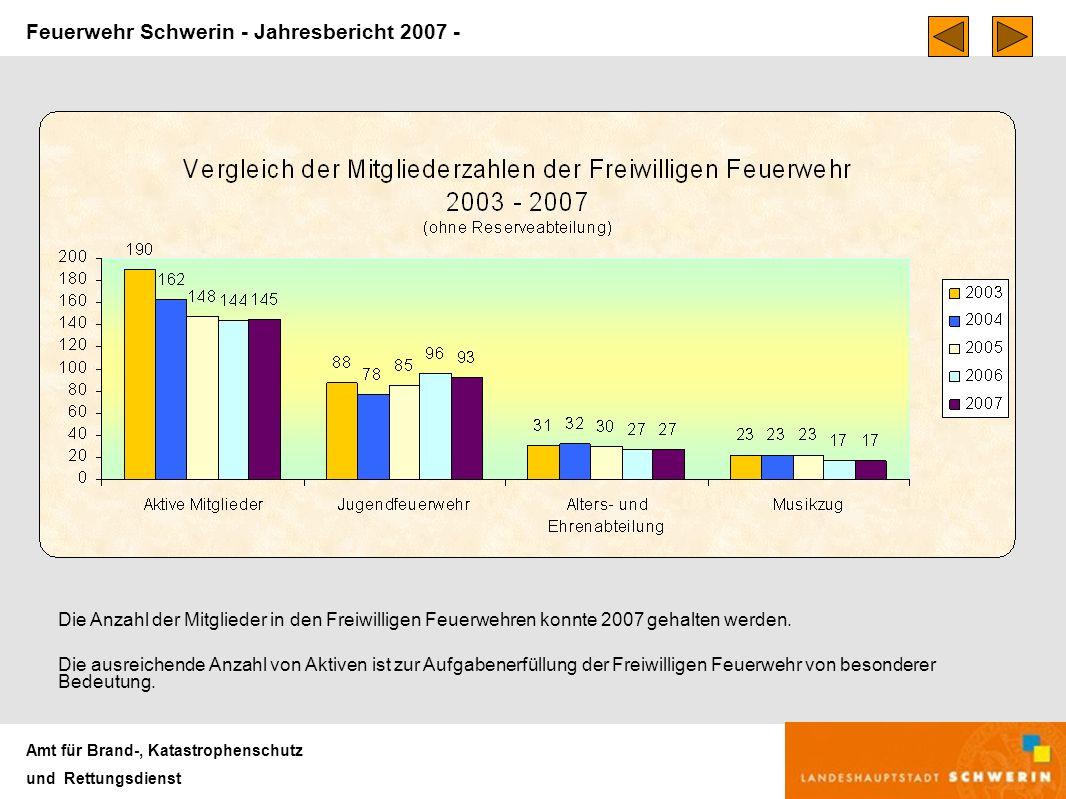 Feuerwehr Schwerin - Jahresbericht 2007 - Amt für Brand-, Katastrophenschutz und Rettungsdienst Die Anzahl der Mitglieder in den Freiwilligen Feuerwehren konnte 2007 gehalten werden.