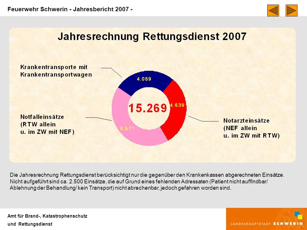 Feuerwehr Schwerin - Jahresbericht 2007 - Amt für Brand-, Katastrophenschutz und Rettungsdienst Die Jahresrechnung Rettungsdienst berücksichtigt nur die gegenüber den Krankenkassen abgerechneten Einsätze.