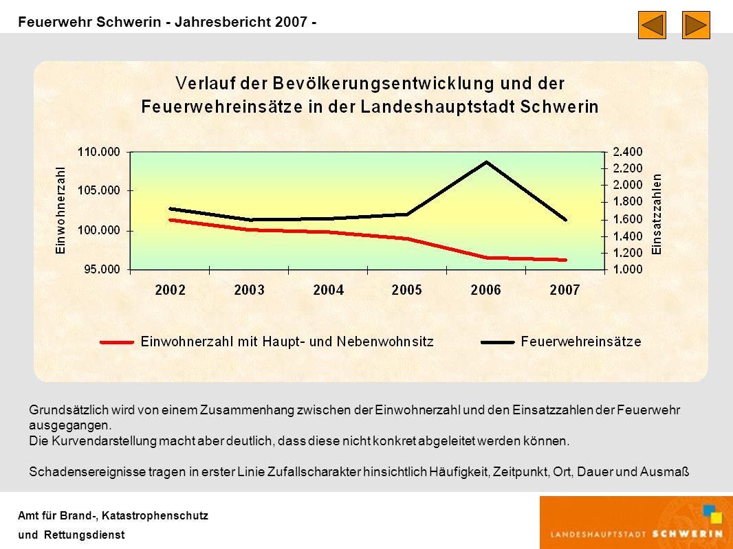 Feuerwehr Schwerin - Jahresbericht 2007 - Amt für Brand-, Katastrophenschutz und Rettungsdienst Grundsätzlich wird von einem Zusammenhang zwischen der Einwohnerzahl und den Einsatzzahlen der Feuerwehr ausgegangen.