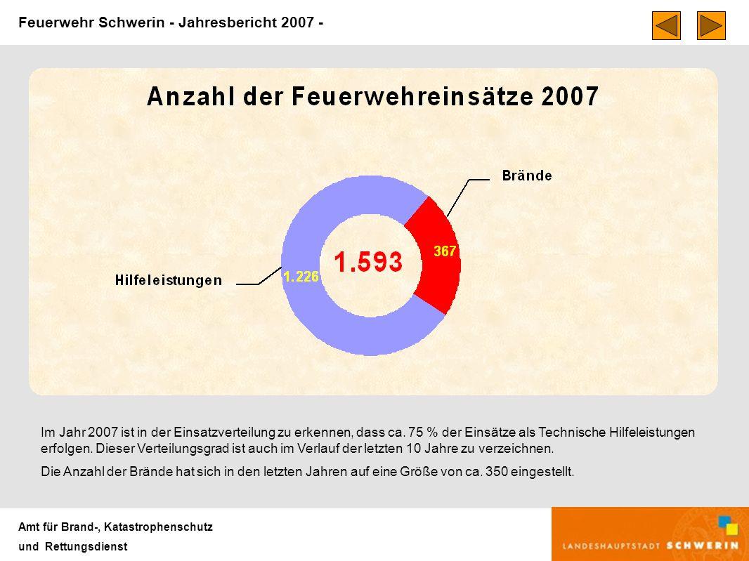 Feuerwehr Schwerin - Jahresbericht 2007 - Amt für Brand-, Katastrophenschutz und Rettungsdienst Im Jahr 2007 ist in der Einsatzverteilung zu erkennen, dass ca.