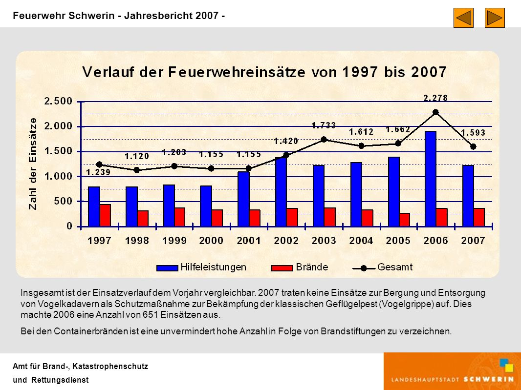 Feuerwehr Schwerin - Jahresbericht 2007 - Amt für Brand-, Katastrophenschutz und Rettungsdienst Insgesamt ist der Einsatzverlauf dem Vorjahr vergleichbar.
