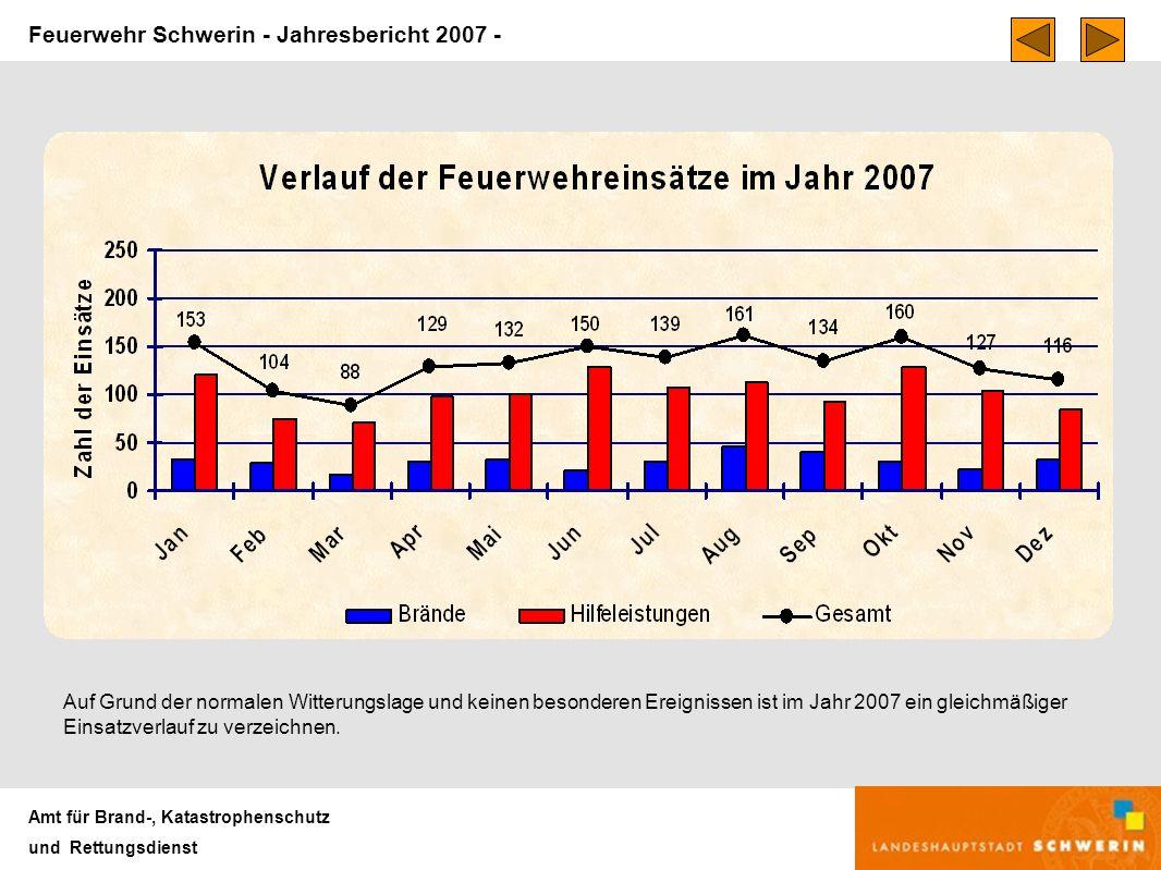 Feuerwehr Schwerin - Jahresbericht 2007 - Amt für Brand-, Katastrophenschutz und Rettungsdienst Auf Grund der normalen Witterungslage und keinen besonderen Ereignissen ist im Jahr 2007 ein gleichmäßiger Einsatzverlauf zu verzeichnen.