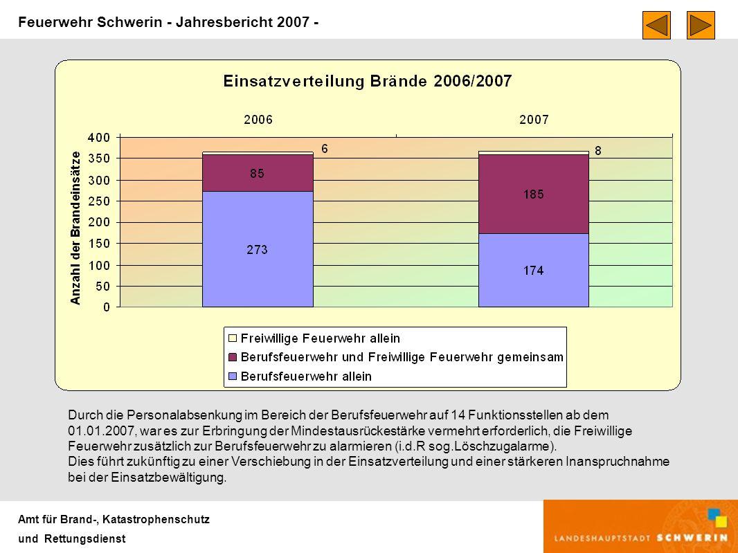 Feuerwehr Schwerin - Jahresbericht 2007 - Amt für Brand-, Katastrophenschutz und Rettungsdienst Die Anzahl der Einsätze ergibt sich aus den Alarmierungen zu diesem Einsatzstichwort.