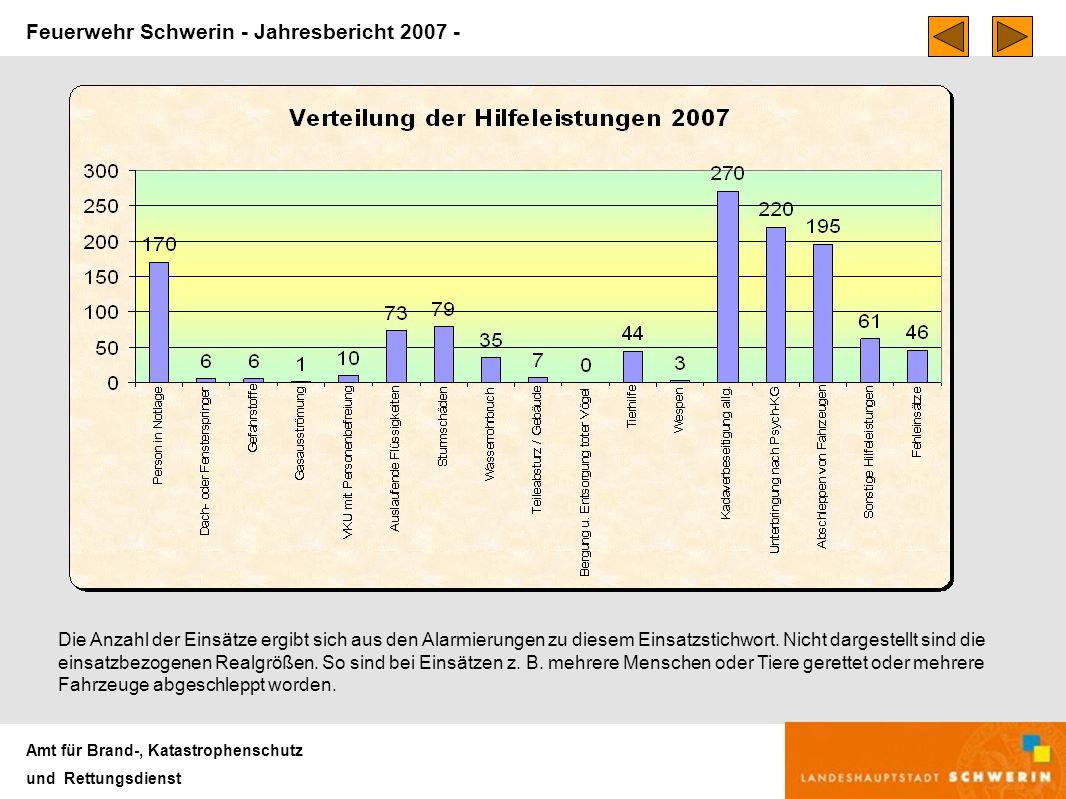 Feuerwehr Schwerin - Jahresbericht 2007 - Amt für Brand-, Katastrophenschutz und Rettungsdienst Insgesamt gab es im Jahr 2007 1226 Hilfeleistungseinsätze der Feuerwehr In 27 Fällen war eine zusätzliche Alarmierung der Freiwilligen Feuerwehr zur Erreichung der Einsatzstärke erforderlich.