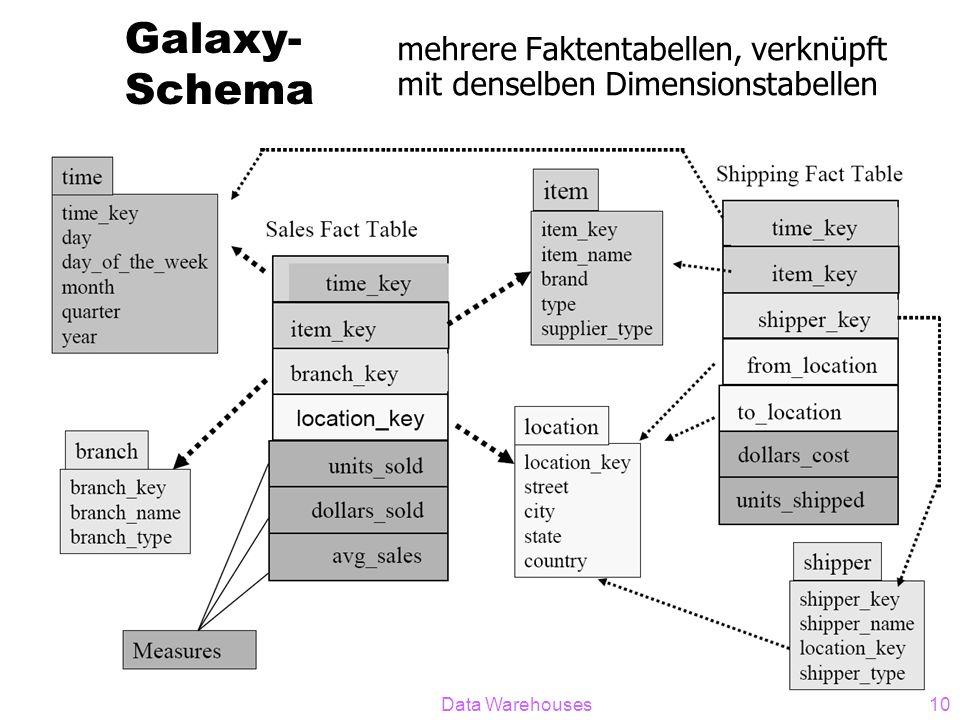 Data Warehouses10 Galaxy- Schema mehrere Faktentabellen, verknüpft mit denselben Dimensionstabellen
