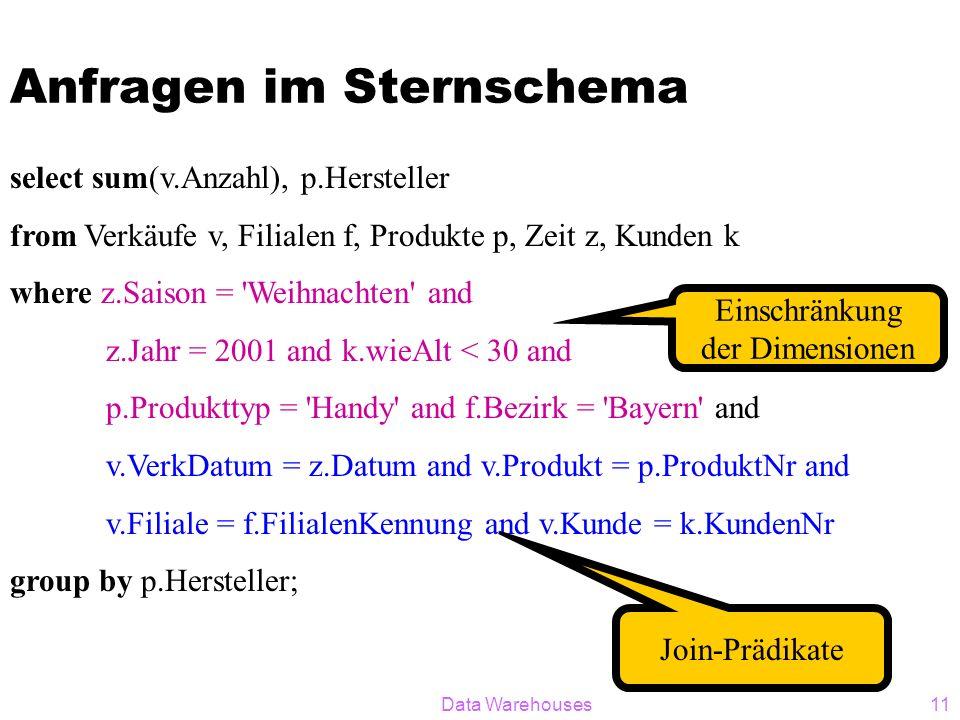 Data Warehouses11 Anfragen im Sternschema select sum(v.Anzahl), p.Hersteller from Verkäufe v, Filialen f, Produkte p, Zeit z, Kunden k where z.Saison = Weihnachten and z.Jahr = 2001 and k.wieAlt < 30 and p.Produkttyp = Handy and f.Bezirk = Bayern and v.VerkDatum = z.Datum and v.Produkt = p.ProduktNr and v.Filiale = f.FilialenKennung and v.Kunde = k.KundenNr group by p.Hersteller; Einschränkung der Dimensionen Join-Prädikate