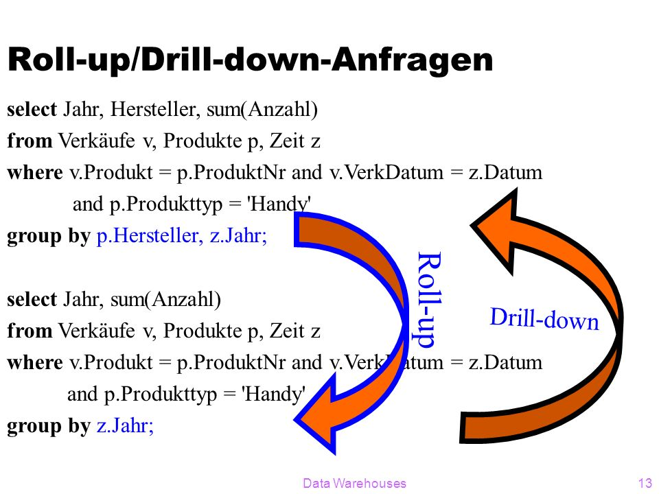 Data Warehouses13 Roll-up/Drill-down-Anfragen select Jahr, Hersteller, sum(Anzahl) from Verkäufe v, Produkte p, Zeit z where v.Produkt = p.ProduktNr a