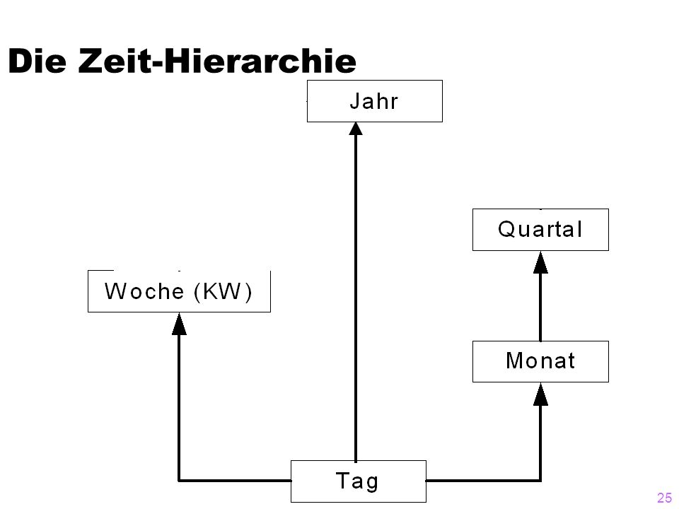 Data Warehouses25 Die Zeit-Hierarchie