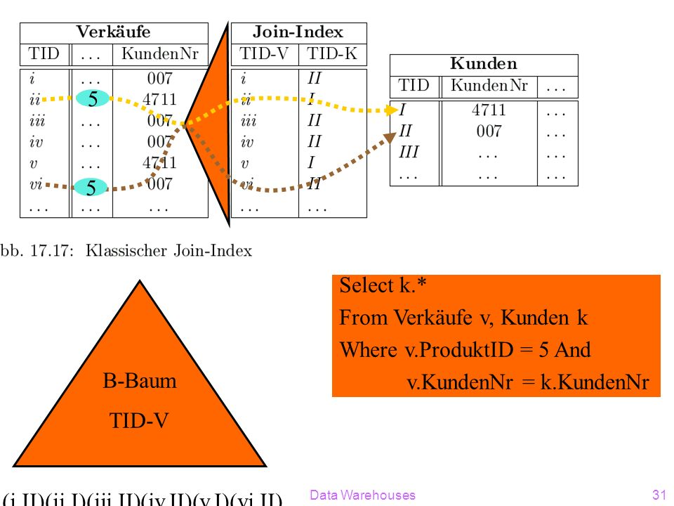 Data Warehouses31 B-Baum TID-V (i,II)(ii,I)(iii,II)(iv,II)(v,I)(vi,II)... Select k.* From Verkäufe v, Kunden k Where v.ProduktID = 5 And v.KundenNr =