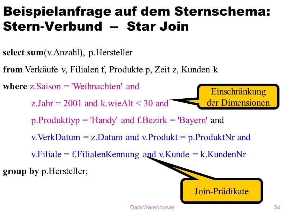 Data Warehouses34 Beispielanfrage auf dem Sternschema: Stern-Verbund -- Star Join select sum(v.Anzahl), p.Hersteller from Verkäufe v, Filialen f, Produkte p, Zeit z, Kunden k where z.Saison = Weihnachten and z.Jahr = 2001 and k.wieAlt < 30 and p.Produkttyp = Handy and f.Bezirk = Bayern and v.VerkDatum = z.Datum and v.Produkt = p.ProduktNr and v.Filiale = f.FilialenKennung and v.Kunde = k.KundenNr group by p.Hersteller; Einschränkung der Dimensionen Join-Prädikate