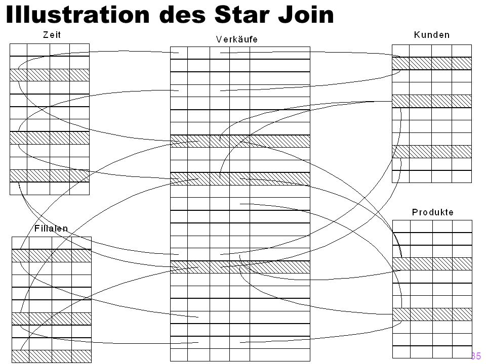 Data Warehouses35 Illustration des Star Join