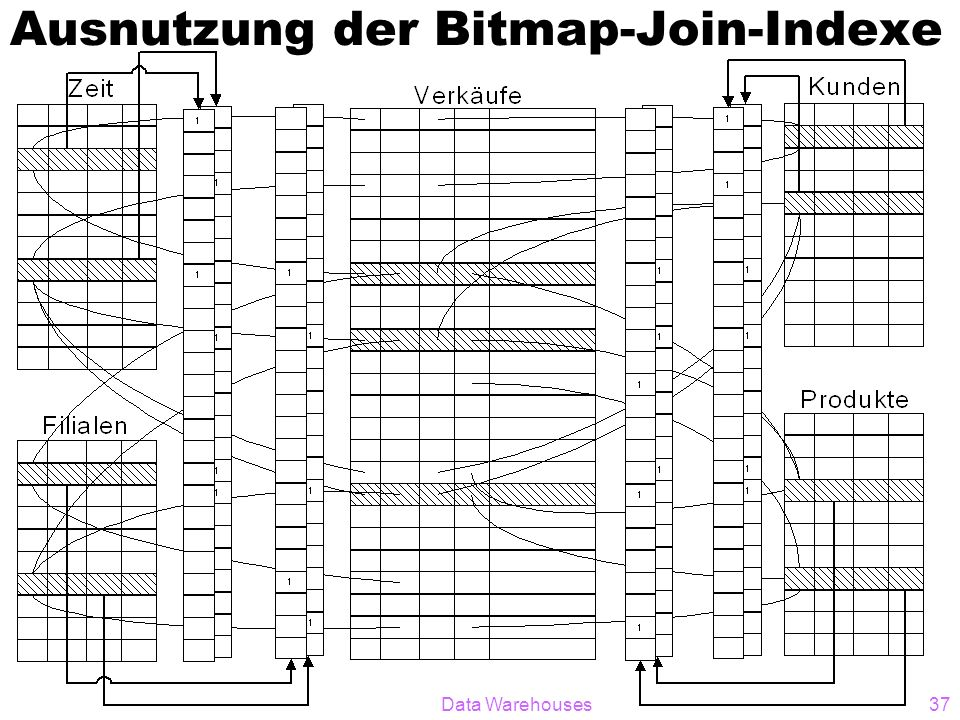 Data Warehouses37 Ausnutzung der Bitmap-Join-Indexe