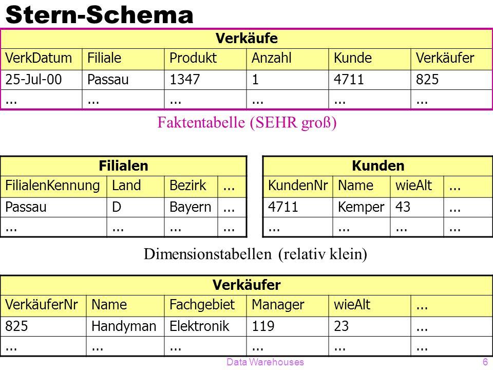 Data Warehouses6 Stern-Schema Verkäufe VerkDatumFilialeProduktAnzahlKundeVerkäufer 25-Jul-00Passau134714711825... Filialen FilialenKennungLandBezirk..