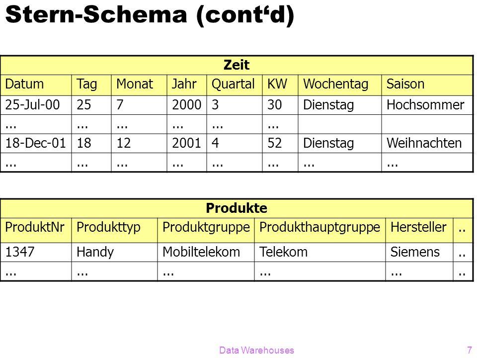 Data Warehouses8 Nicht-normalisierte Dimensionstabellen: effizientere Anfrageauswertung Zeit DatumTagMonatJahrQuartalKWWochentagSaison 25-Jul-002572000330DienstagHochsommer...