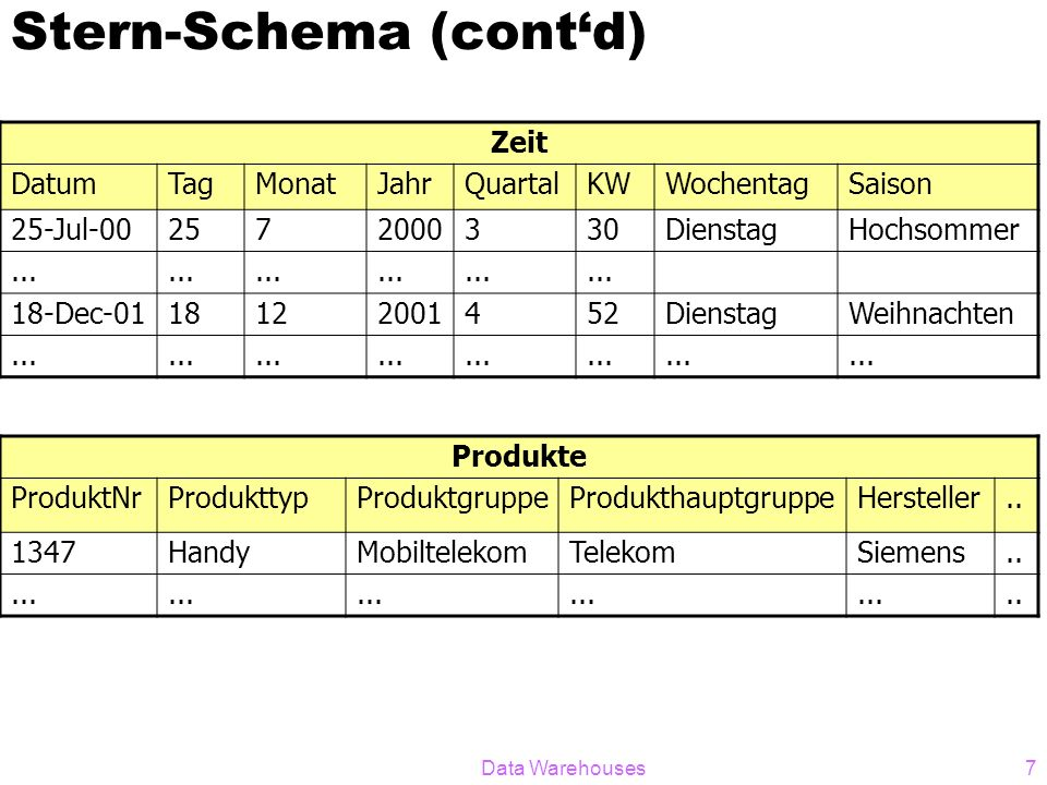 Data Warehouses28 Bitmap-Operationen