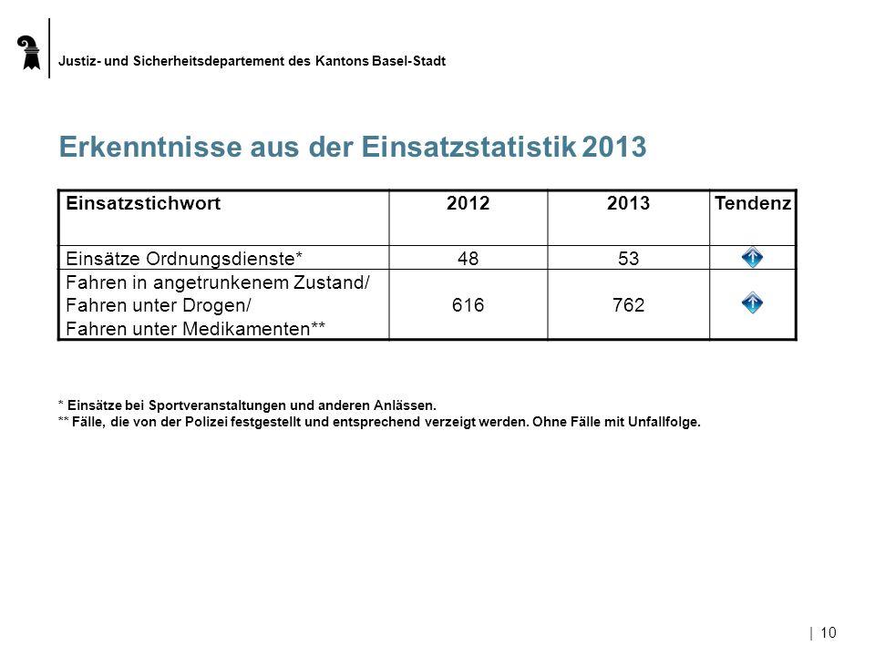 Justiz- und Sicherheitsdepartement des Kantons Basel-Stadt |10 Erkenntnisse aus der Einsatzstatistik 2013 Einsatzstichwort20122013Tendenz Einsätze Ord