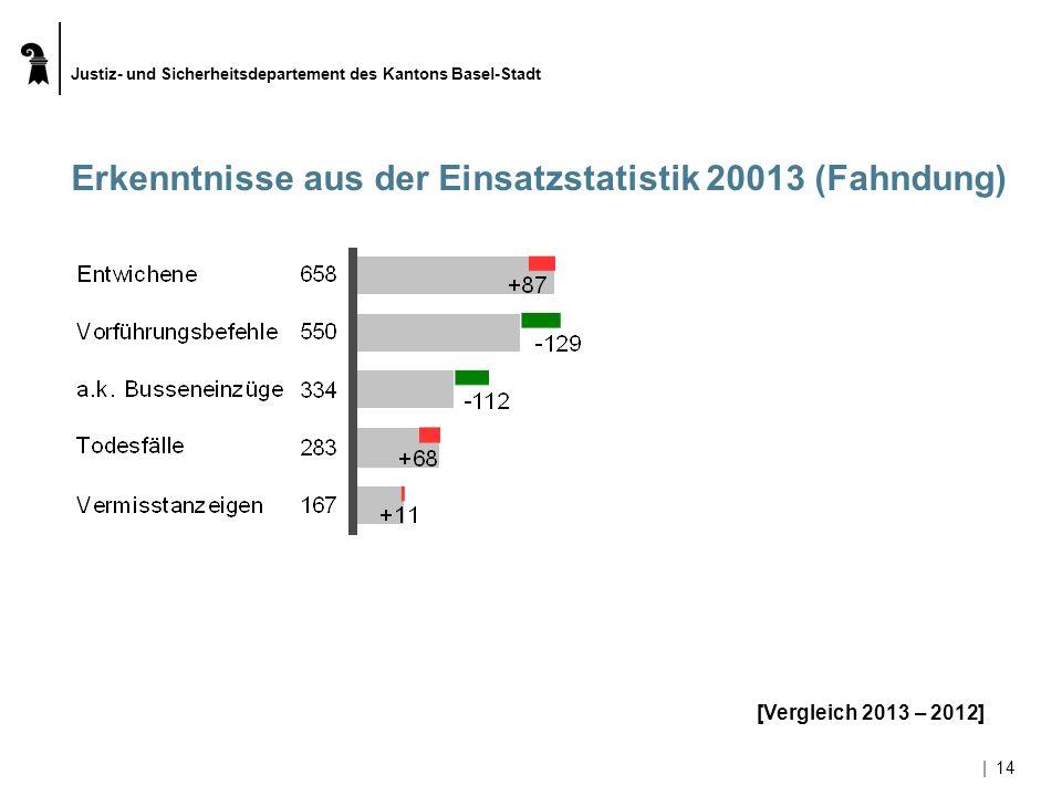 Justiz- und Sicherheitsdepartement des Kantons Basel-Stadt |14 Erkenntnisse aus der Einsatzstatistik 20013 (Fahndung) [Vergleich 2013 – 2012]