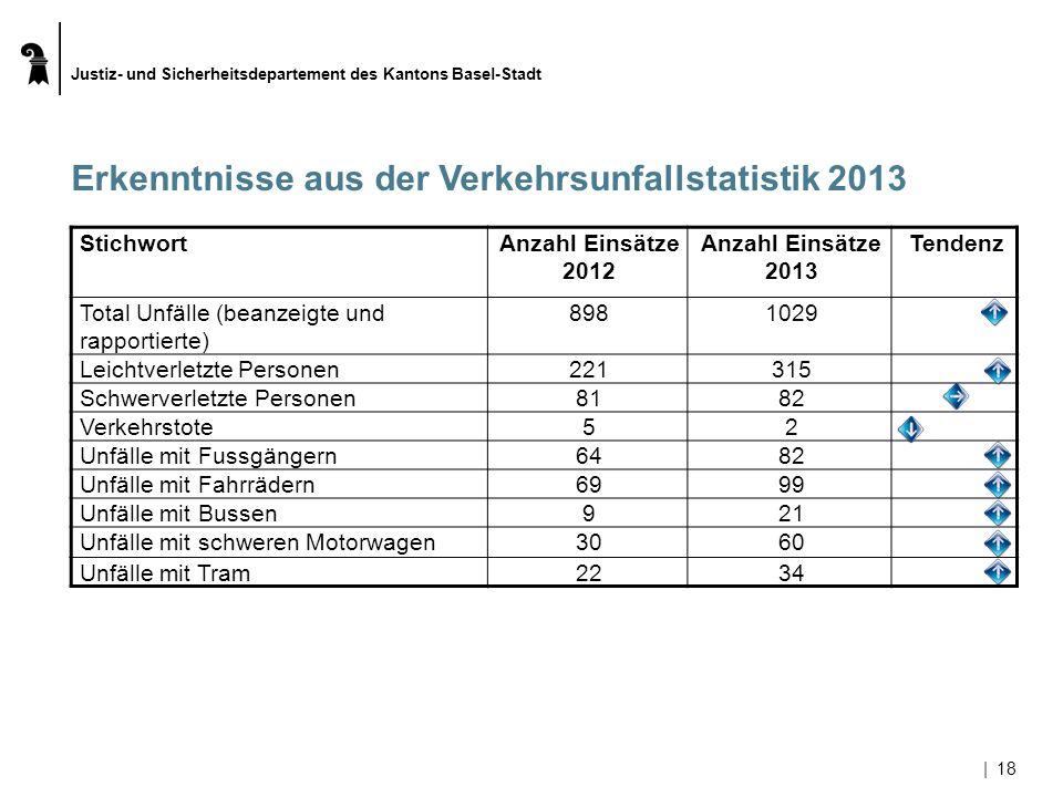 Justiz- und Sicherheitsdepartement des Kantons Basel-Stadt |18 Erkenntnisse aus der Verkehrsunfallstatistik 2013 StichwortAnzahl Einsätze 2012 Anzahl