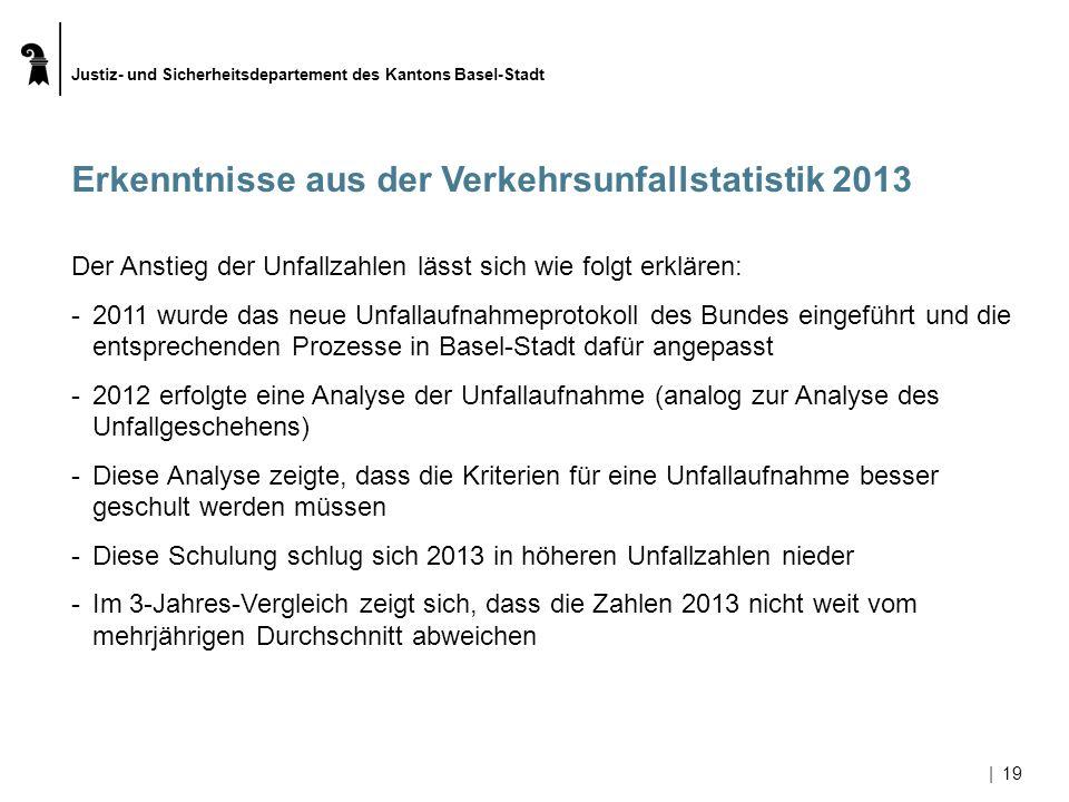 Justiz- und Sicherheitsdepartement des Kantons Basel-Stadt |19 Erkenntnisse aus der Verkehrsunfallstatistik 2013 Der Anstieg der Unfallzahlen lässt si