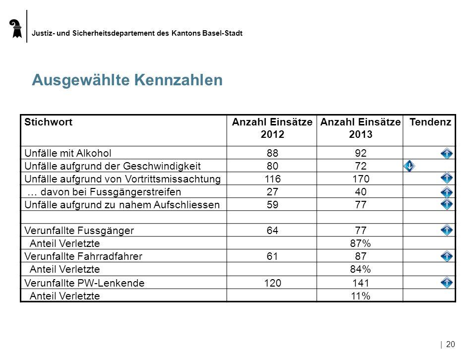Justiz- und Sicherheitsdepartement des Kantons Basel-Stadt |20 Ausgewählte Kennzahlen StichwortAnzahl Einsätze 2012 Anzahl Einsätze 2013 Tendenz Unfäl