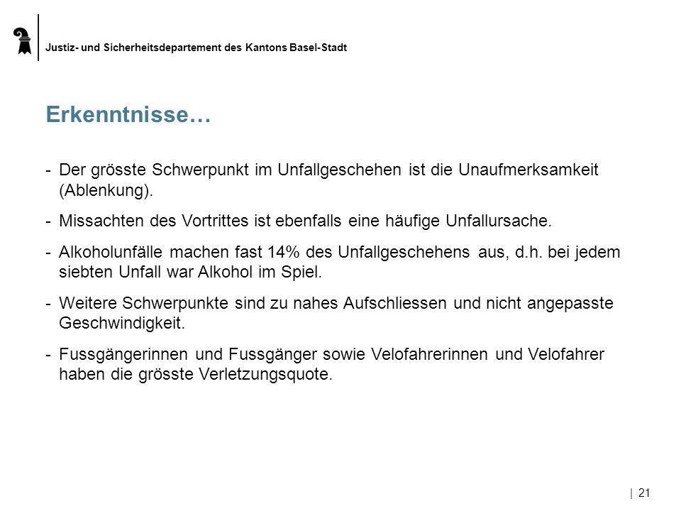 Justiz- und Sicherheitsdepartement des Kantons Basel-Stadt |21 Erkenntnisse… -Der grösste Schwerpunkt im Unfallgeschehen ist die Unaufmerksamkeit (Abl