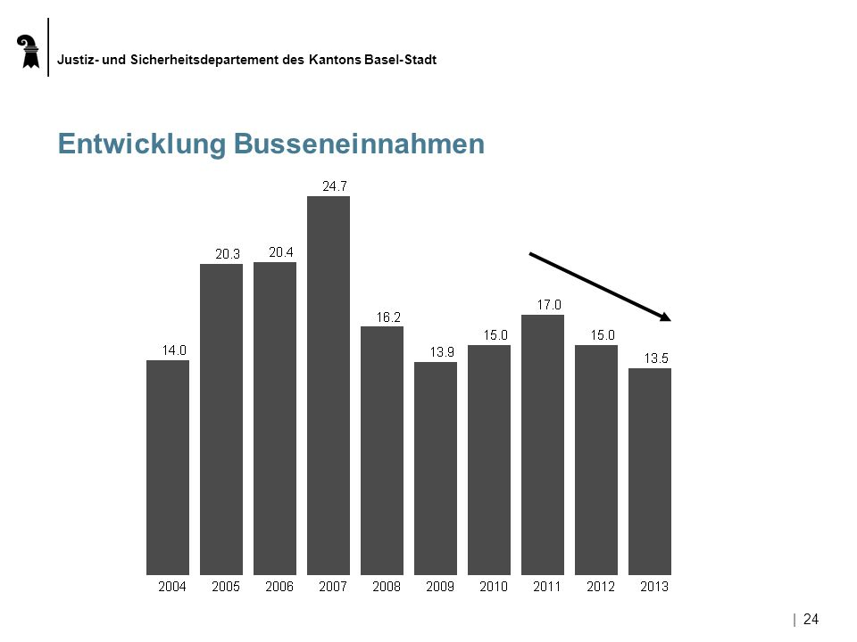 Justiz- und Sicherheitsdepartement des Kantons Basel-Stadt |24 Entwicklung Busseneinnahmen