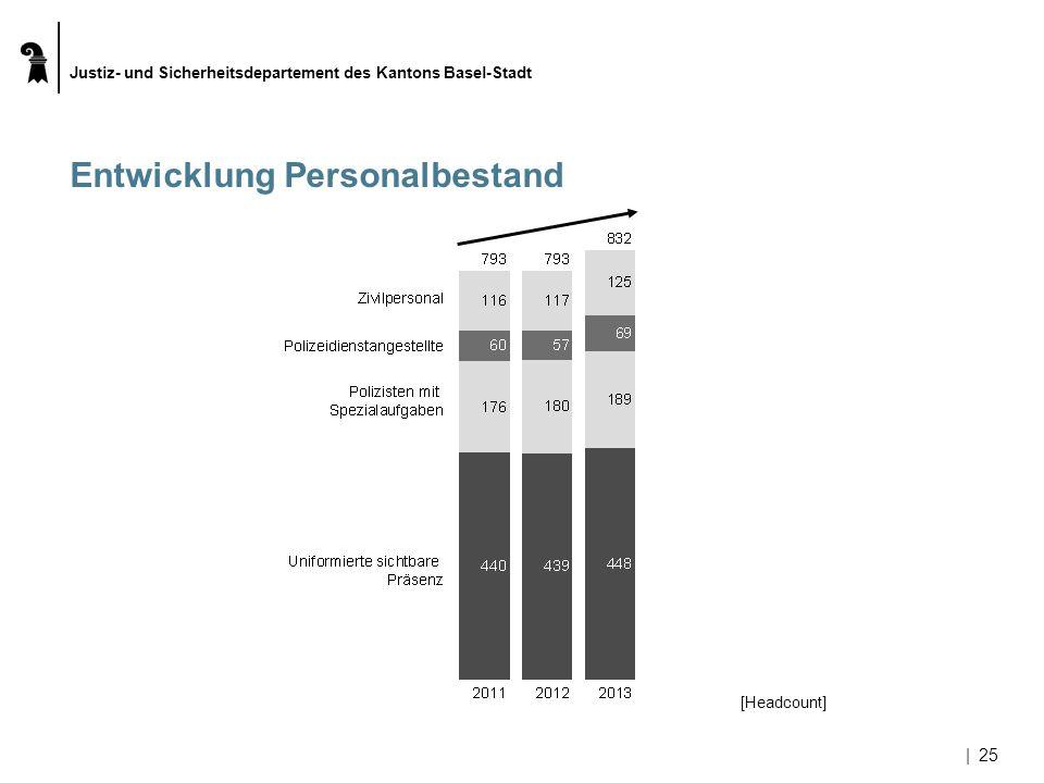 Justiz- und Sicherheitsdepartement des Kantons Basel-Stadt |25 Entwicklung Personalbestand [Headcount]