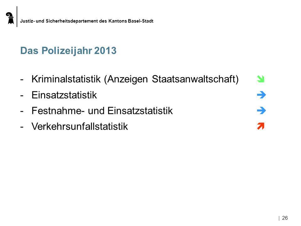 Justiz- und Sicherheitsdepartement des Kantons Basel-Stadt |26 Das Polizeijahr 2013 -Kriminalstatistik (Anzeigen Staatsanwaltschaft) -Einsatzstatistik