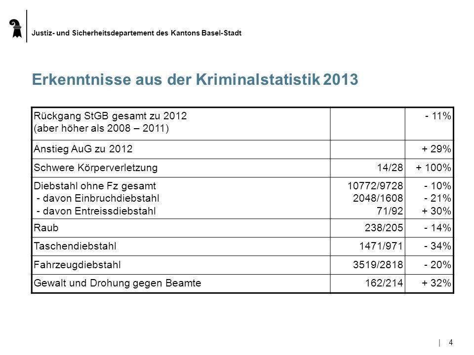 Justiz- und Sicherheitsdepartement des Kantons Basel-Stadt  5 5 Erkenntnisse aus der Kriminalstatistik 2013 Diebstahl ohne Fz gesamt - davon Einbruchdiebstahl (aber höher als 2008 - 2011) - davon Entreissdiebstahl 10772/9728 2048/1608 71/92 - 10% - 21% + 30% Raub (aber höher als 2008 - 2011)238/205- 14% Taschendiebstahl (etwa im Schnitt der Jahre 2008 - 2011)1471/971- 34% Fahrzeugdiebstahl3519/2818- 20% Gewalt und Drohung gegen Beamte (seit 2008 praktisch jedes Jahr steigend) 162/214+ 32%