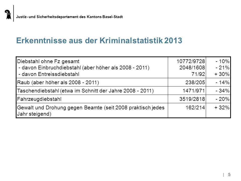 Justiz- und Sicherheitsdepartement des Kantons Basel-Stadt |5|5 Erkenntnisse aus der Kriminalstatistik 2013 Diebstahl ohne Fz gesamt - davon Einbruchd