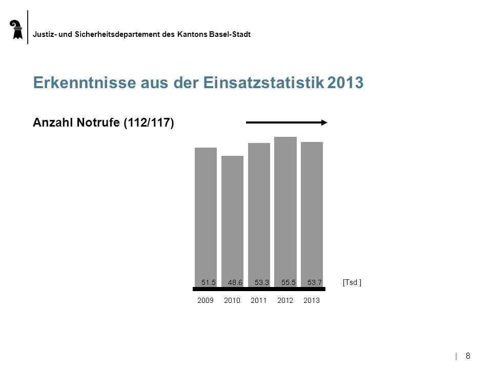 Justiz- und Sicherheitsdepartement des Kantons Basel-Stadt |8|8 Erkenntnisse aus der Einsatzstatistik 2013 [Tsd.] Anzahl Notrufe (112/117)