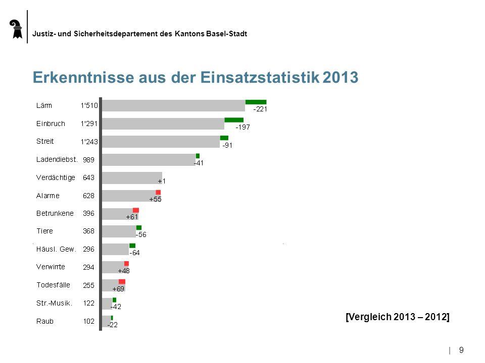 Justiz- und Sicherheitsdepartement des Kantons Basel-Stadt |9|9 [Vergleich 2013 – 2012] Erkenntnisse aus der Einsatzstatistik 2013