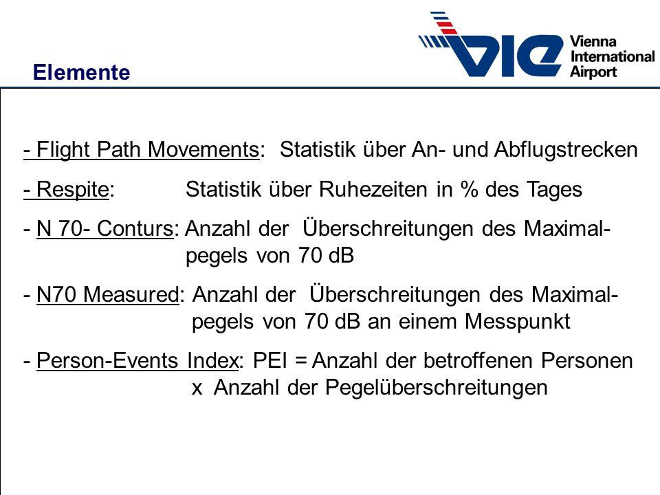 Elemente - Flight Path Movements: Statistik über An- und Abflugstrecken - Respite: Statistik über Ruhezeiten in % des Tages - N 70- Conturs: Anzahl de