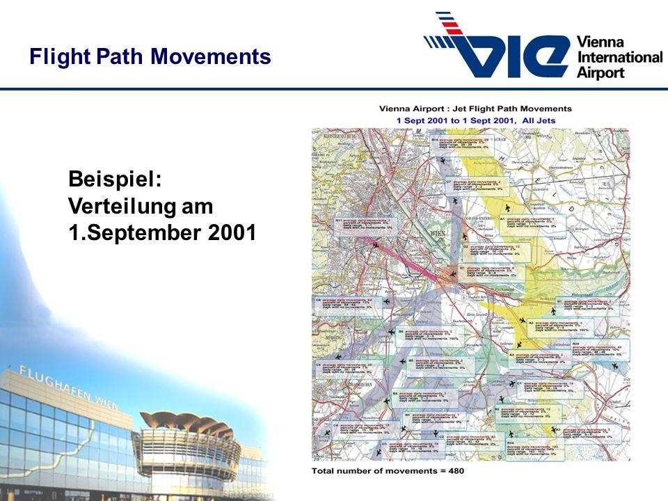 Flight Path Movements Beispiel: Verteilung am 1.September 2001