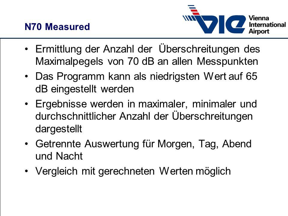 N70 Measured Ermittlung der Anzahl der Überschreitungen des Maximalpegels von 70 dB an allen Messpunkten Das Programm kann als niedrigsten Wert auf 65